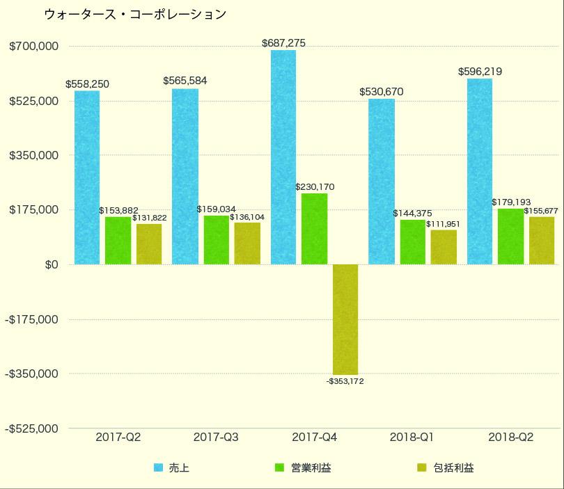 Sales Graph 2-18 Q2